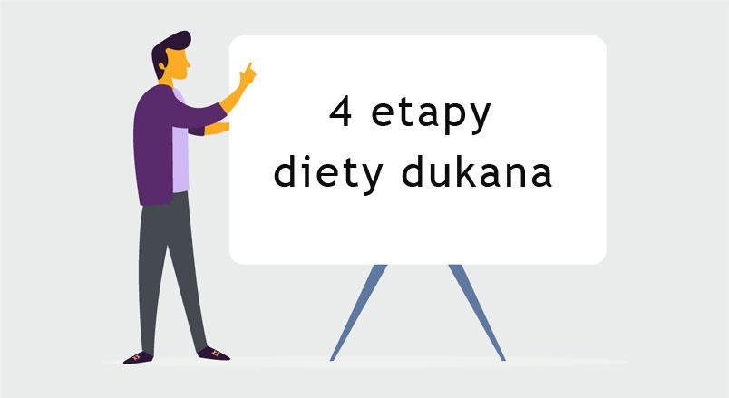 etapy diety dukana